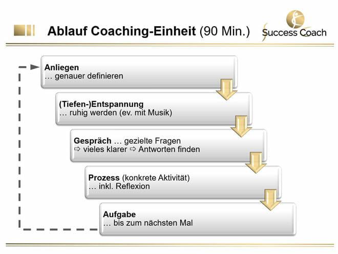 Ablauf einer Coaching-Einheit (90 Minuten)