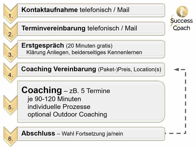 Ablauf Coaching von Kontaktaufnahme, Erstgespräch, Vereinbarung bis Abschluss